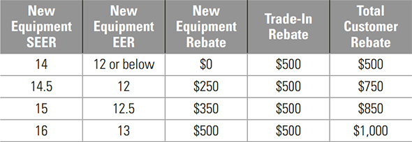 xcel rebate qualifying equipment