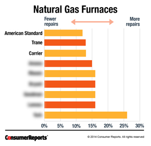 Top Rated Furnaces Of 2014 Which Brands Are Best