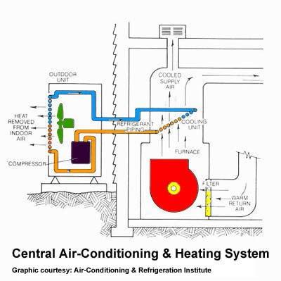 Air Conditioning System Diagram Close