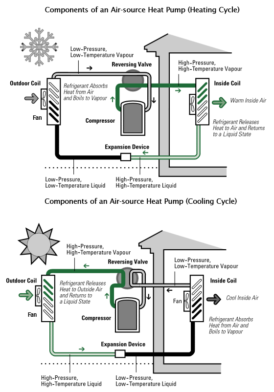 heating cycle components process